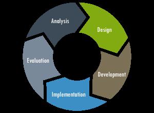 Ciclo de la Gestión de Proyectos