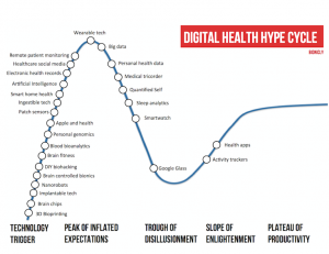 Ciclo de moda de la salud digital