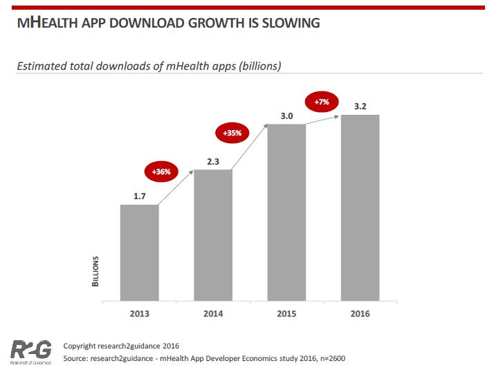 El ralentizado crecimiento de la salud móvil
