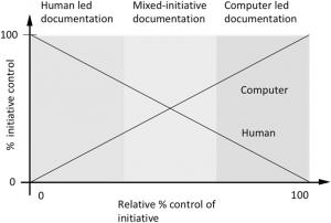 Inteligencia artificial y documentación clínica
