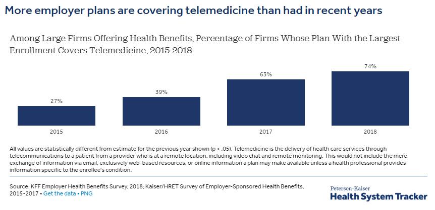 Planes de salud en empresas