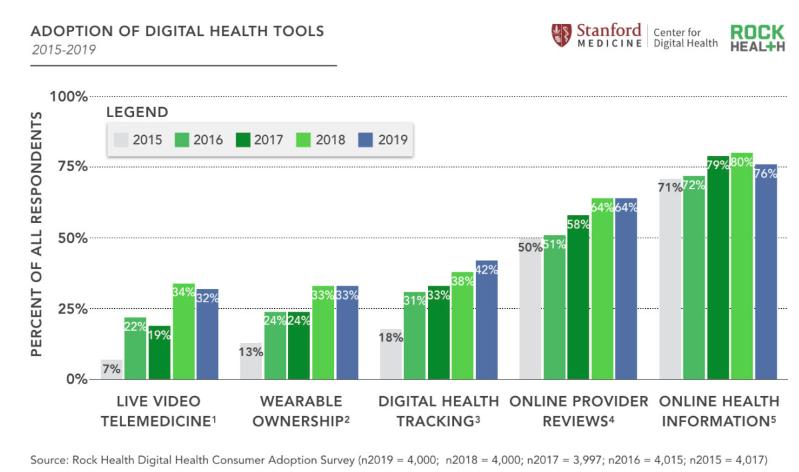 La adopción salud digital en USA