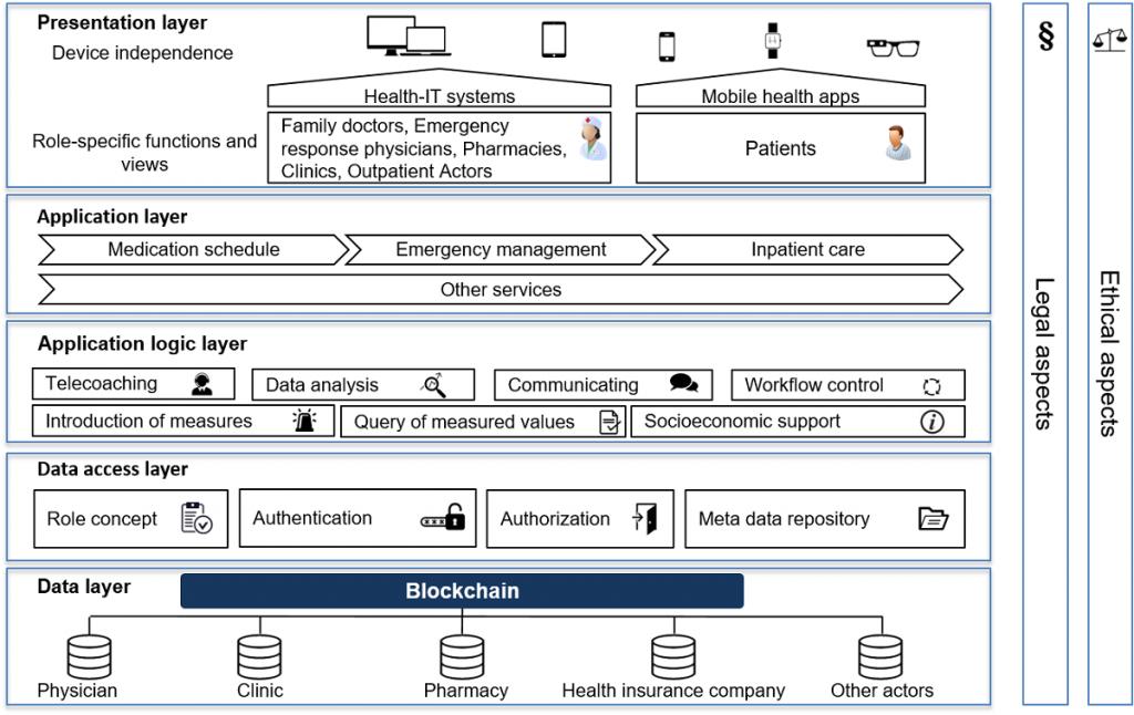 Arquitectura de cinco capas de registros médicos y blockchain.