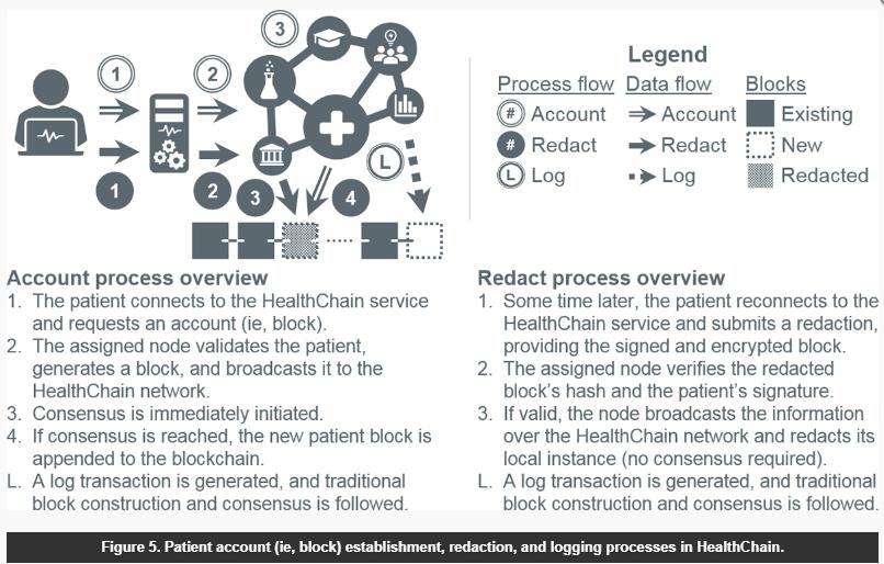 Proceso de alta / modificación datos del paciente en cadena blockchain.