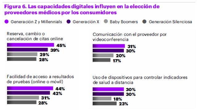Elección de proveedores asistenciales en función de sus capacidades digitales y la adopción de los usuarios.