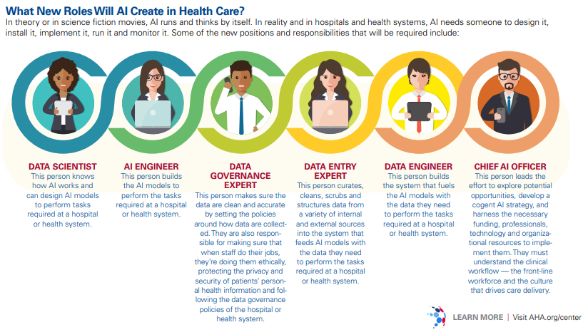Nuevos roles de la inteligencia artificial en salud. Necesidades formativas.