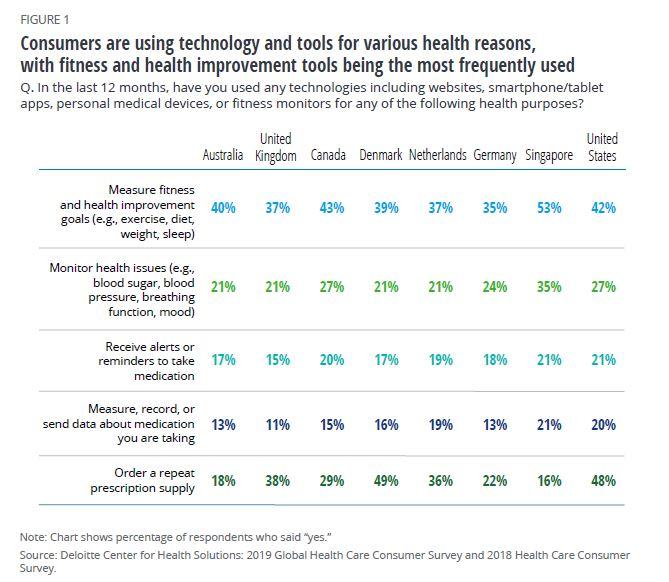 Consumidores de salud y las tecnologías que utilizan