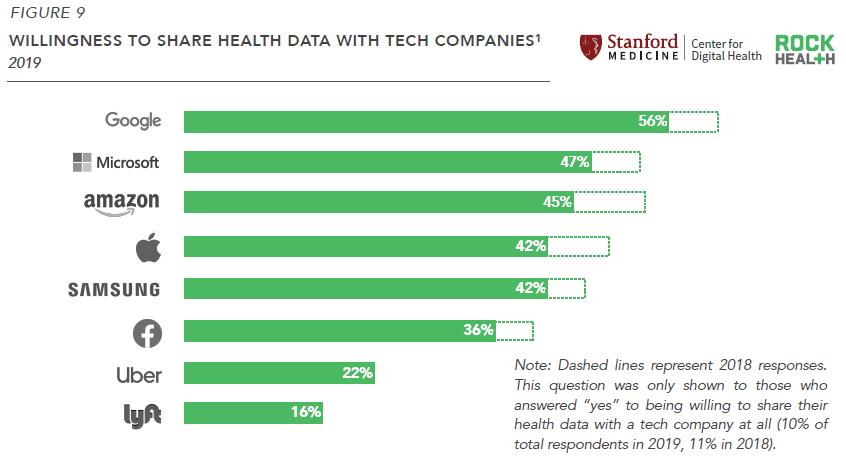 Encuesta de preferencia para compartir datos de salud de Rock Health 2019