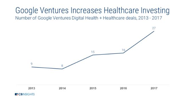 Inversiones y adquisiciones de empresas healthcare de Google 2013-2017