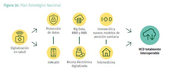 Perspectiva salud digital III Posible plan estratégico de eSalud nacional