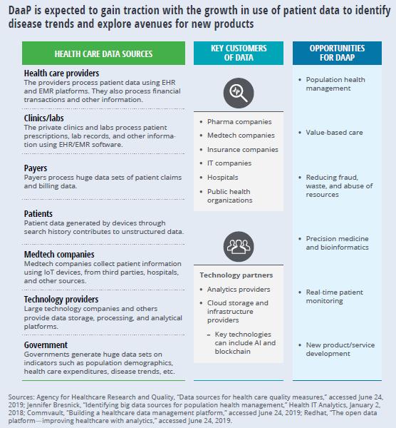 Data as a Plaform. Deloitte. Healthcare Data. Datos de Salud. Salud digital.