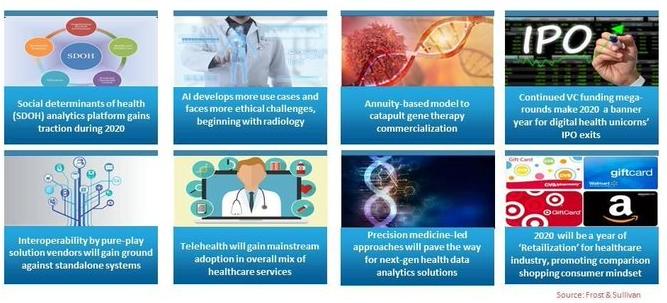 8 predicciones healthcare. Frost & Sullivan. Salud digital.