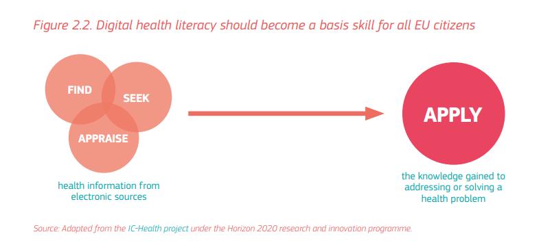 Alfabetización en salud digital