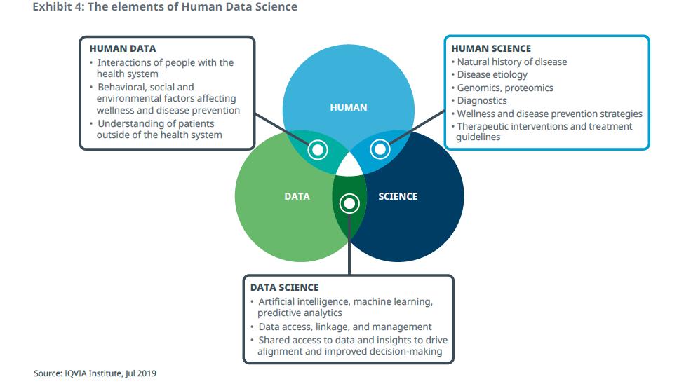 Los elementos de la ciencia de datos humanos