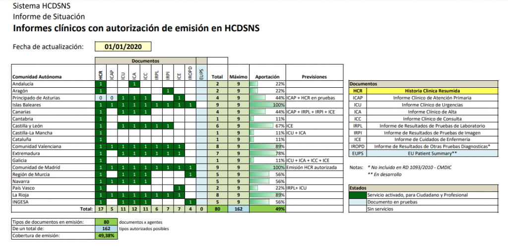 Historia Clínica Digital del Sistema Nacional de Salud. Informe de Situación 2020.