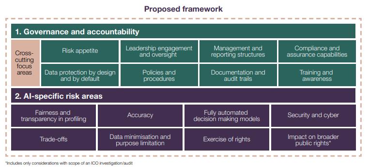 Framework de inteligencia artificial y principios éticos.