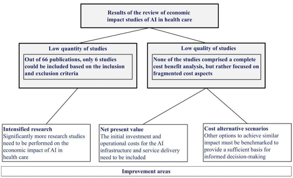 Impacto económico de la inteligencia artificial en salud. Revisión sistemática