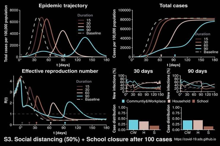 Modelo de contagio Covid19 en niveles de confinamiento
