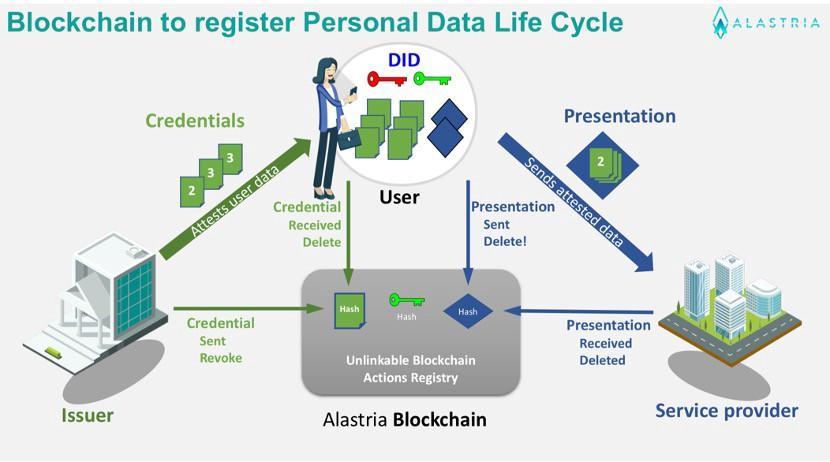 ID Alastria Blockchain
