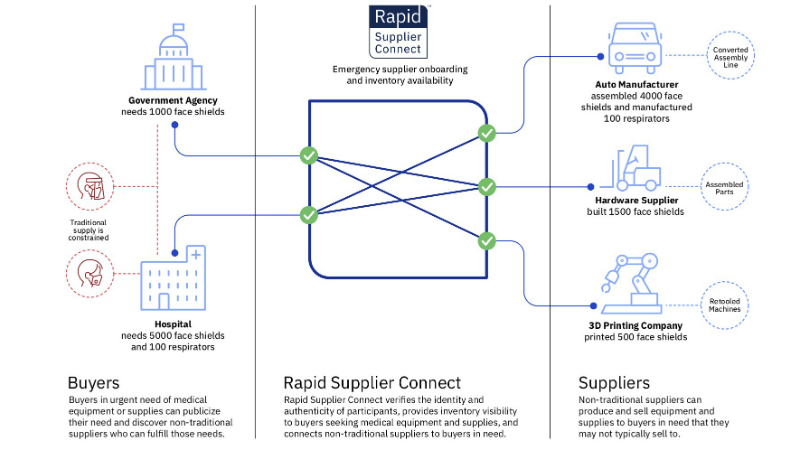 Proyecto Rapid Supplier Connect