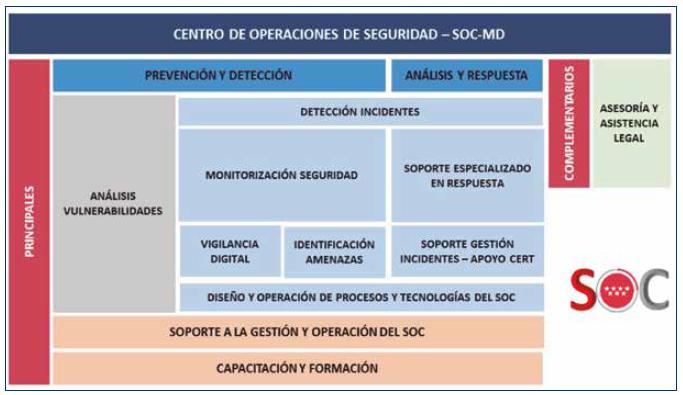 La ciberseguridad en Madrid Digital