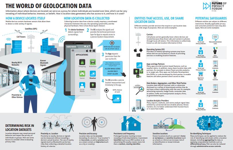 El mundo del dato geolocalizado