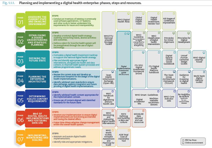 Fases, pasos y recursos para implementar salud digital en la organización