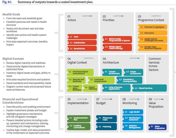 Acciones para implementar salud digital en organizaciones