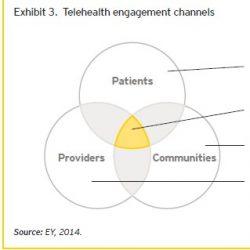 Canales engagement telemedicina