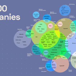 Top 100 digital health