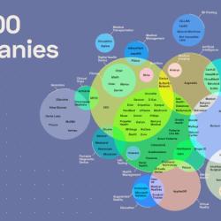 Top 100 digital health